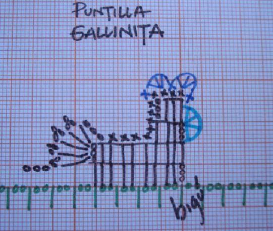 Barrado de Crochê Galinha - Gráfico e Passo Passo