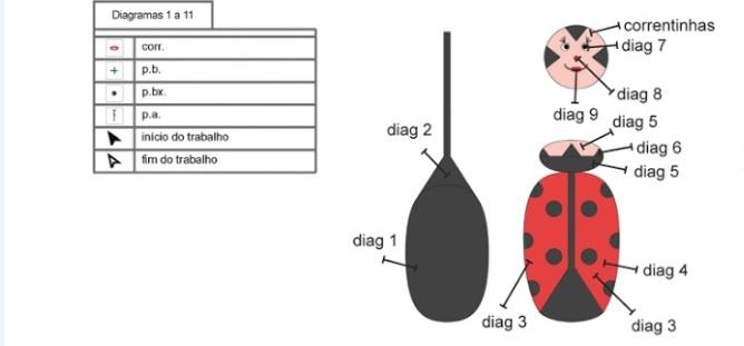 joaninha em croche Como diagrama
